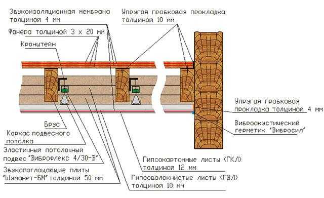 Катке гидроизоляция на