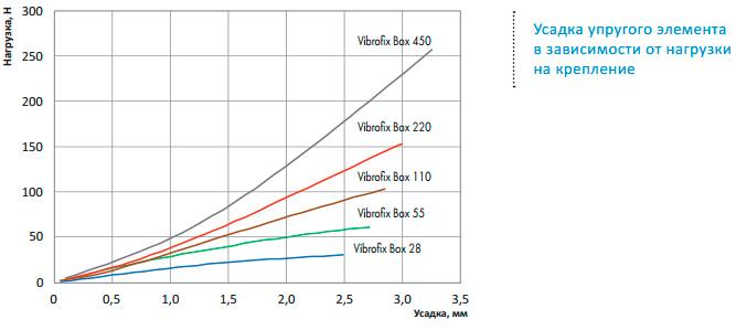 Эффективность антивибрационных креплений Vibrofix Box