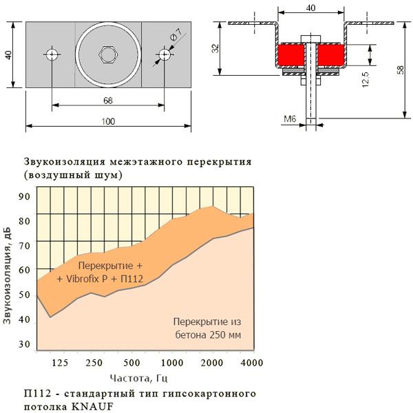 Конструкция крепления Vibrofix P для звукоизоляции